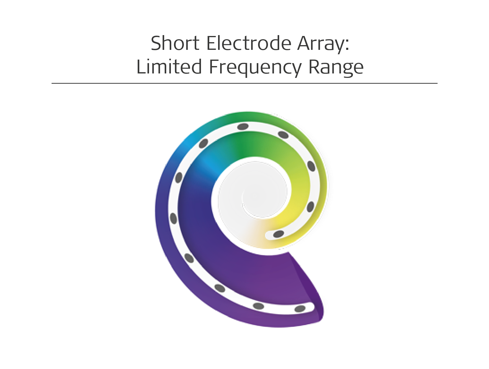 Short electrode array limited frequency range