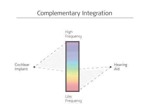 Complementary integration bimodal hearing