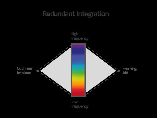 Redundant integration bimodal hearing