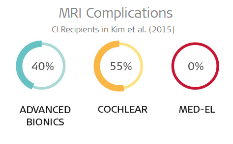 MRI complications in cochlear implants