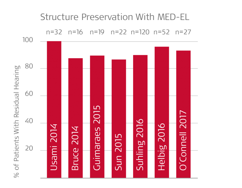 Hearing preservation rates with MED-EL lateral wall arrays