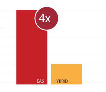 MED-EL EAS vs Hybrid