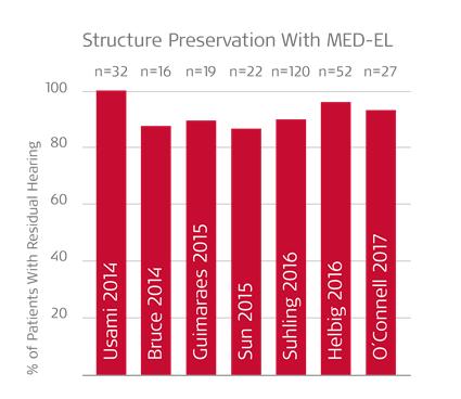 Hearing preservation MED-EL