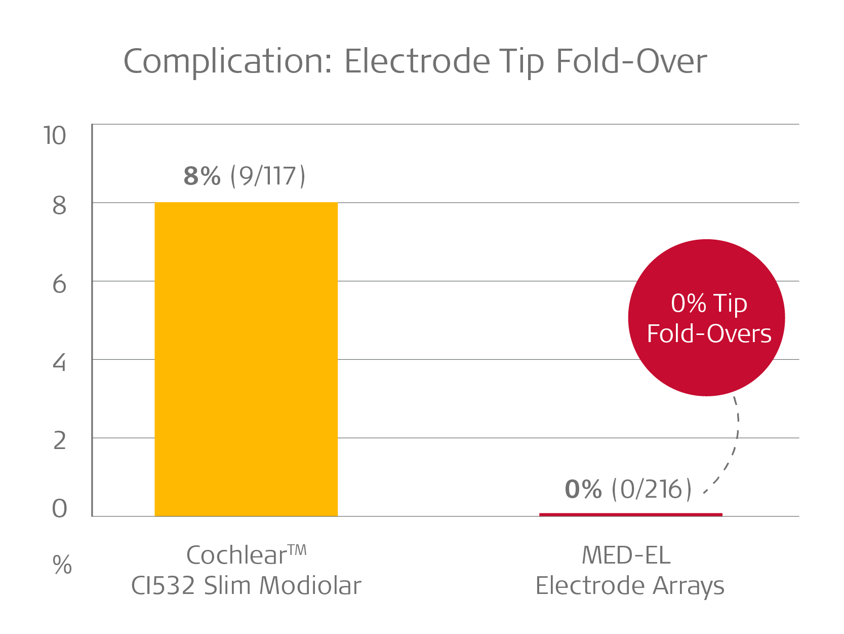 Tip fold-over rate perimodiolar cochlear implant electrode array